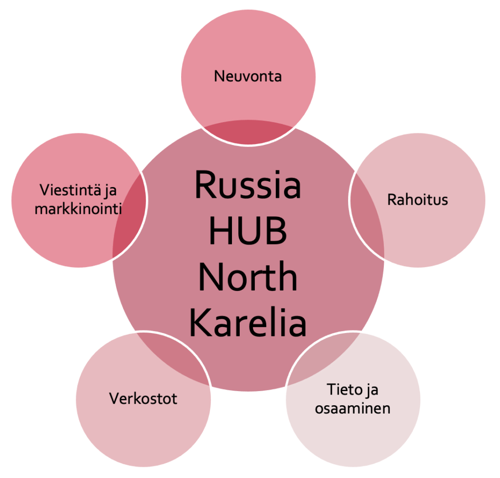 RussiaHUB palvelut