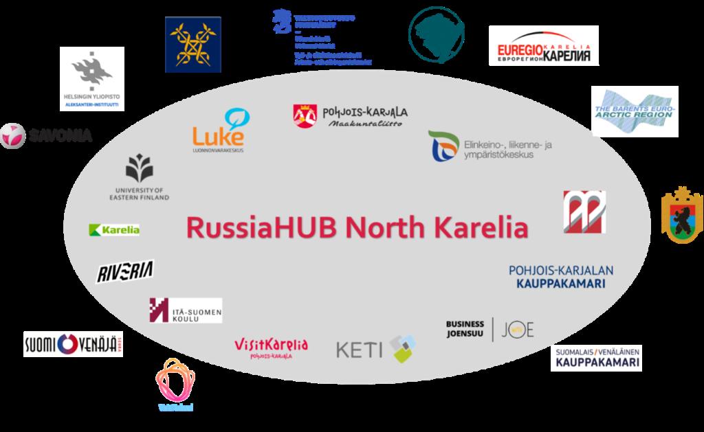 RussiaHUB verkosto